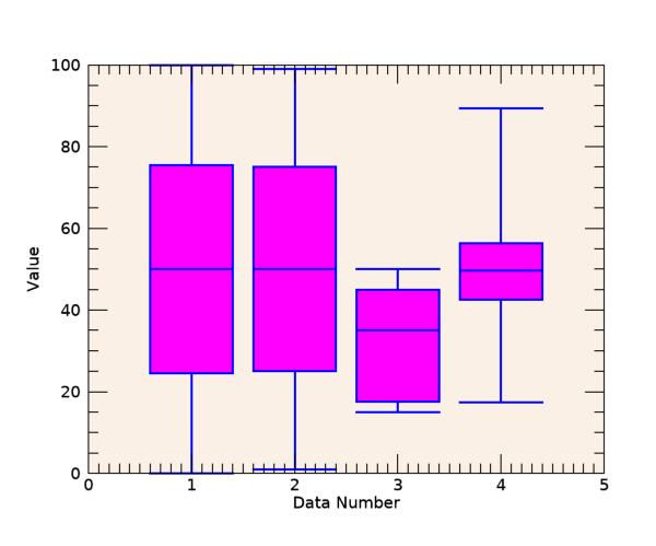사분위수(Quartile) 값의 계산